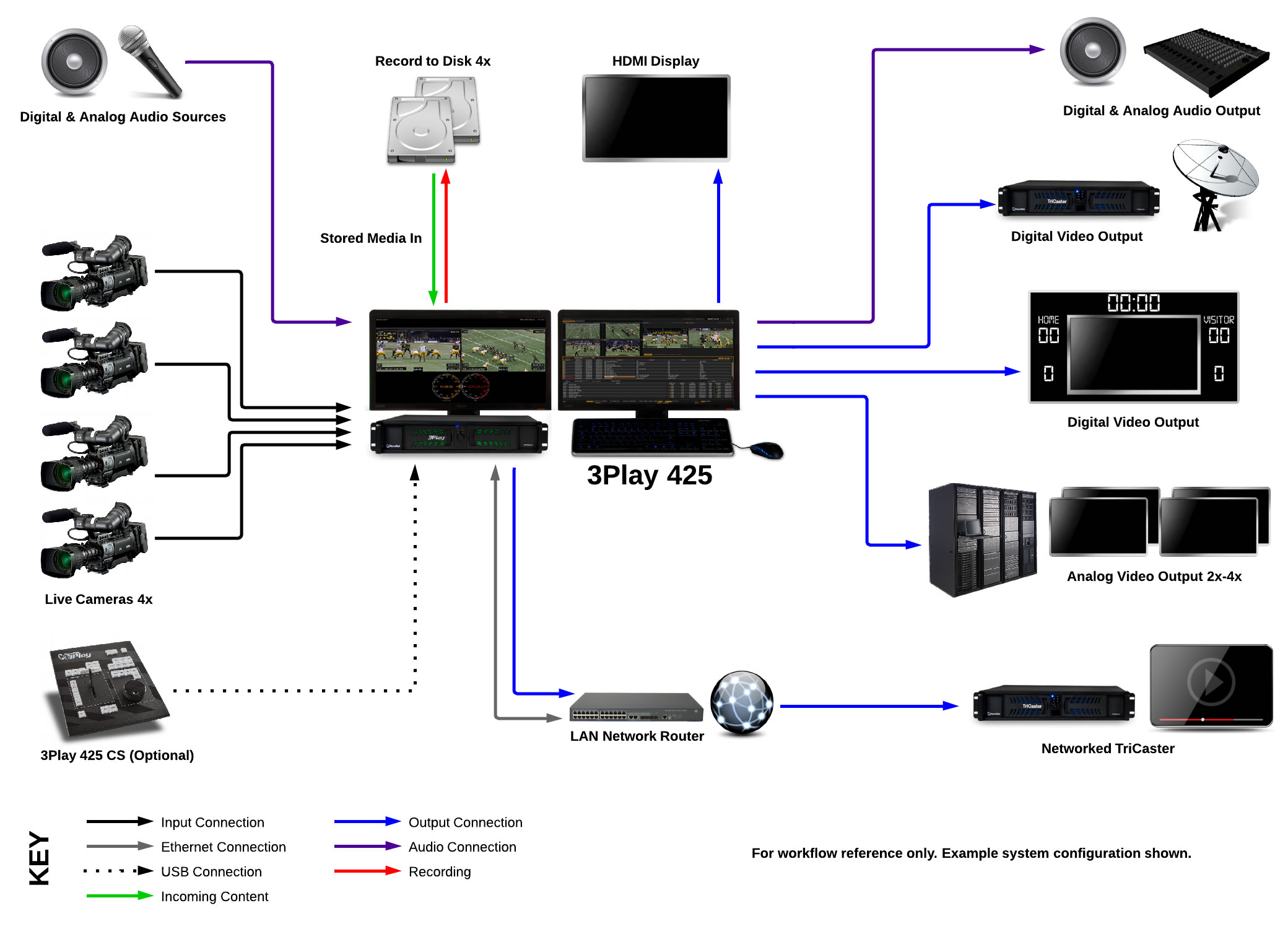 3play 425 system diagram