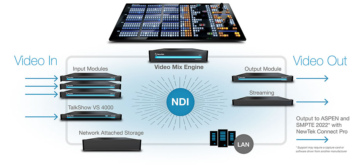 Newtek IP Production Ecosystem