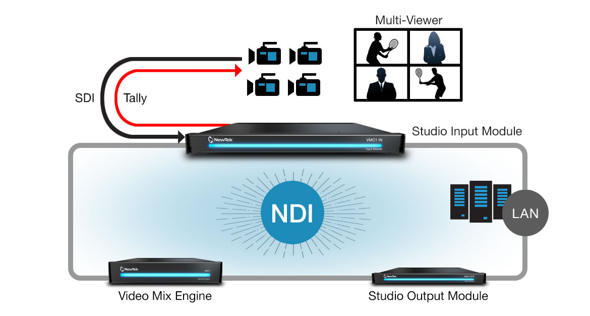 Newtek Input Module - production workflow