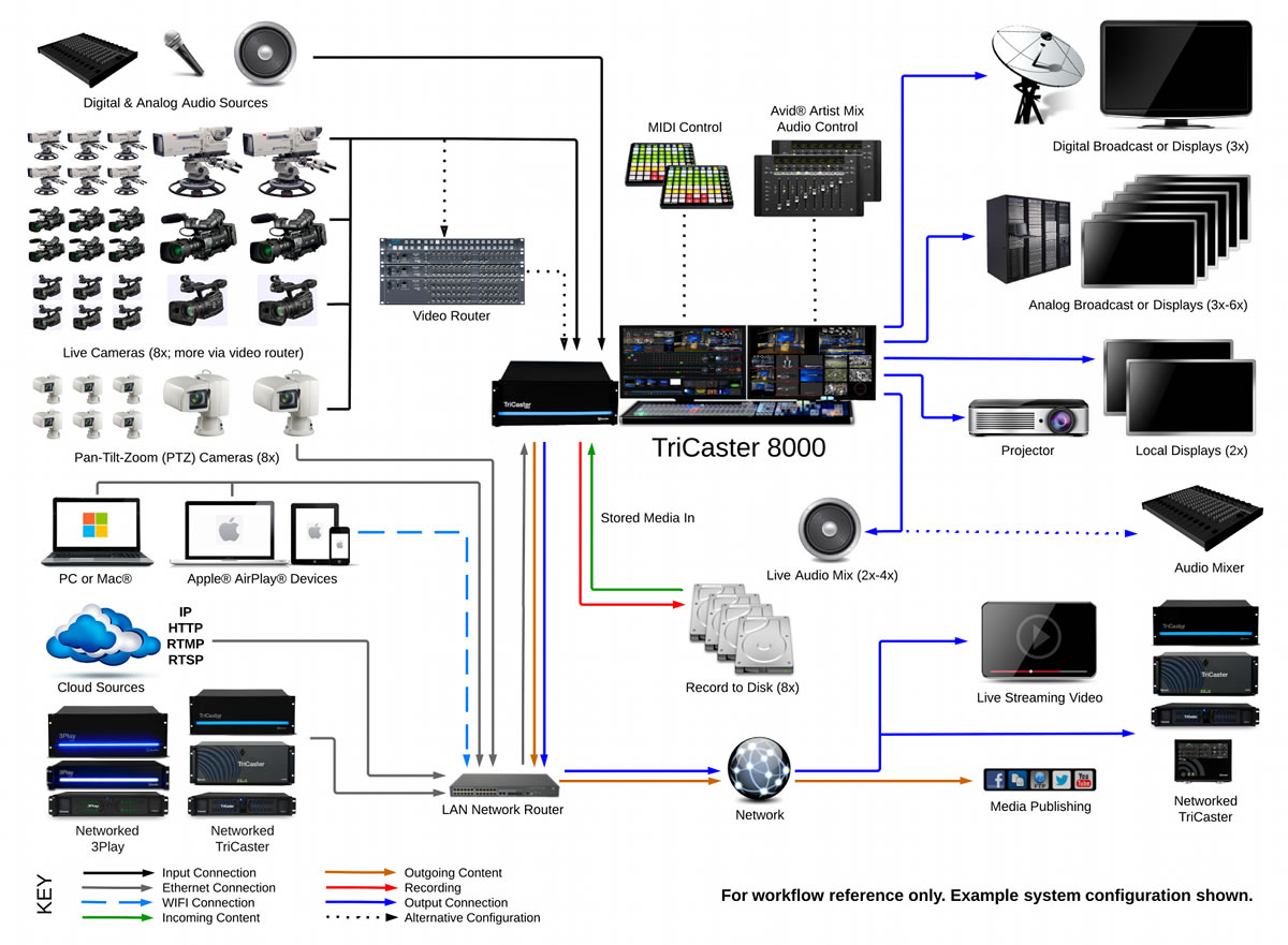 TriCaster 8000 System Diagram